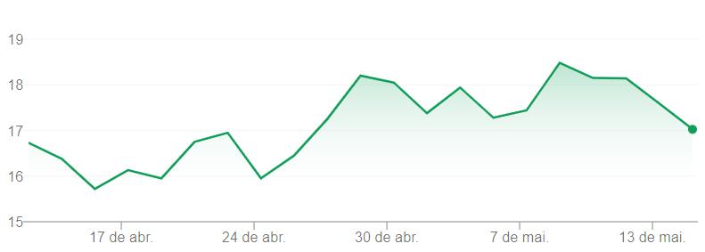 Variação de preços da PETR4 em um mês