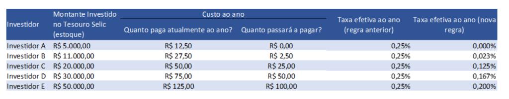Isenção da taxa de custódia (Fonte: Tesouro Nacional)